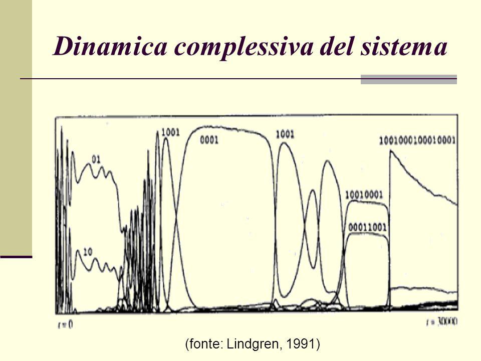Dinamica complessiva del sistema (fonte: Lindgren, 1991)