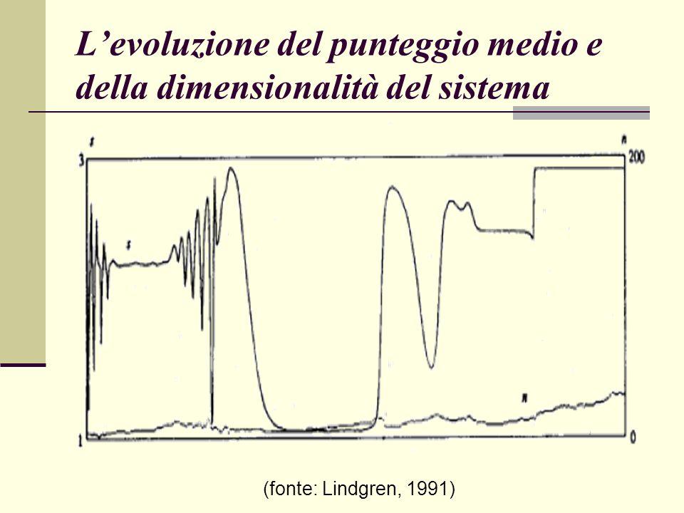 Levoluzione del punteggio medio e della dimensionalità del sistema (fonte: Lindgren, 1991)