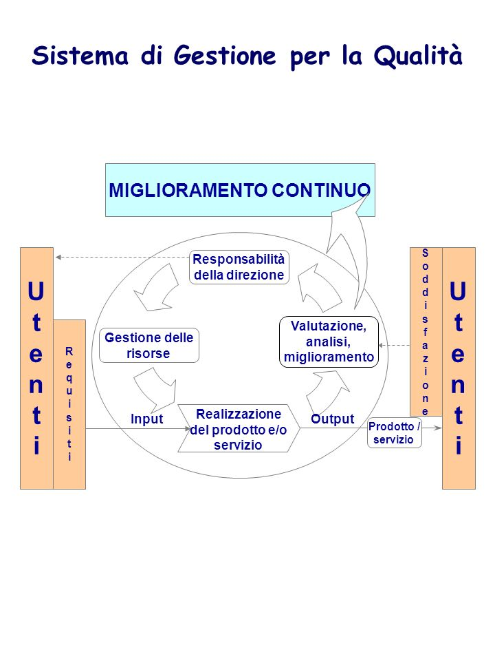 SISTEMA DI GESTIONE DELLA QUALITÀ MIGLIORAMENTO CONTINUO Responsabilità della direzione Gestione delle risorse Valutazione, analisi, miglioramento Ute