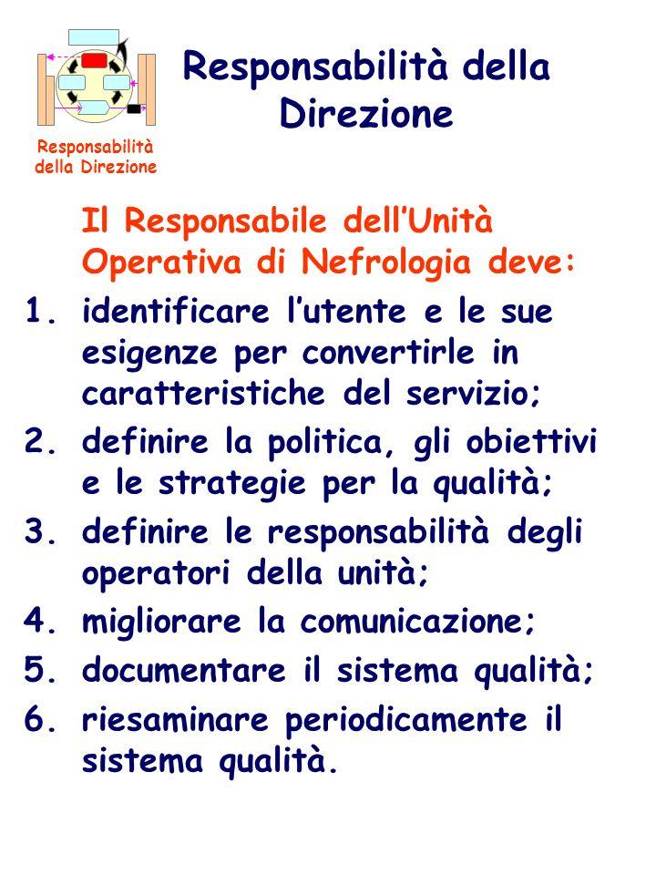 Il Responsabile dellUnità Operativa di Nefrologia deve: 1.identificare lutente e le sue esigenze per convertirle in caratteristiche del servizio; 2.de