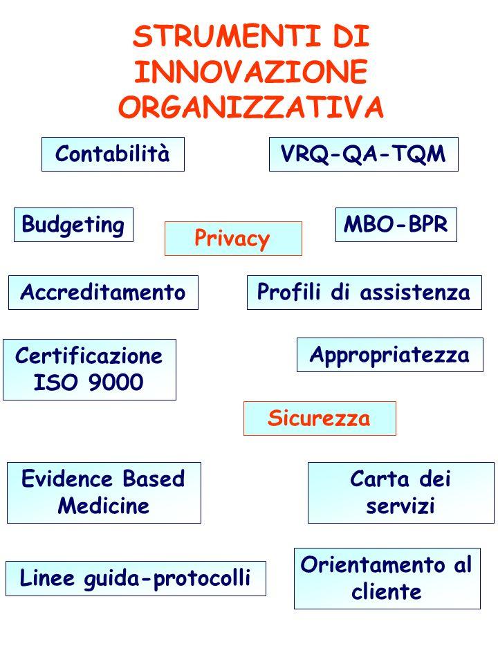 STRUMENTI DI INNOVAZIONE ORGANIZZATIVA Contabilità Budgeting Accreditamento Certificazione ISO 9000 Evidence Based Medicine Linee guida-protocolli VRQ