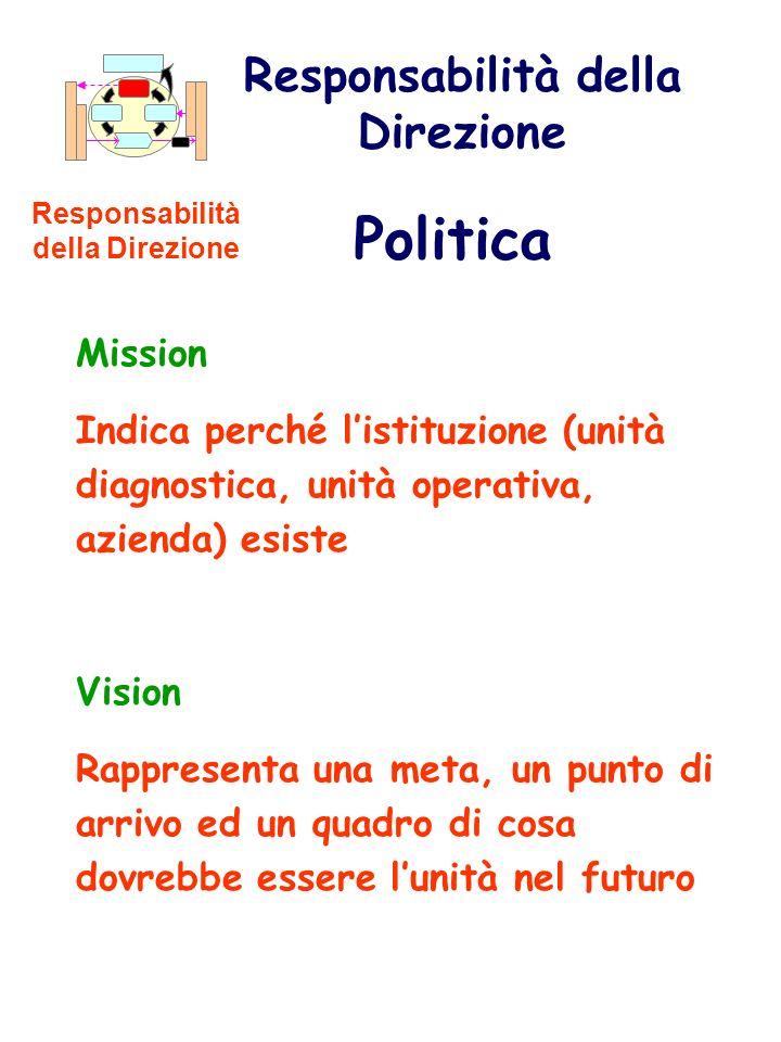 Mission Indica perché listituzione (unità diagnostica, unità operativa, azienda) esiste Vision Rappresenta una meta, un punto di arrivo ed un quadro d