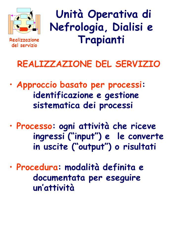 REALIZZAZIONE DEL SERVIZIO Approccio basato per processi: identificazione e gestione sistematica dei processi Processo: ogni attività che riceve ingre