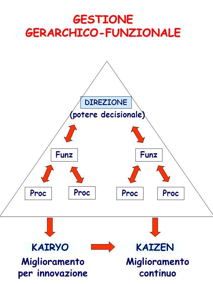 GESTIONE GERARCHICO-FUNZIONALE DIREZIONE (potere decisionale) Funz Proc KAIRYO Miglioramento per innovazione KAIZEN Miglioramento continuo