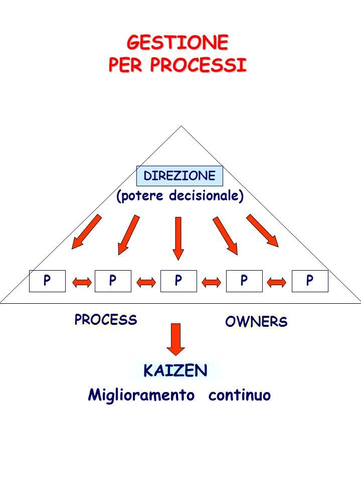 GESTIONE PER PROCESSI DIREZIONE (potere decisionale) P KAIZEN Miglioramento continuo PPPP PROCESS OWNERS