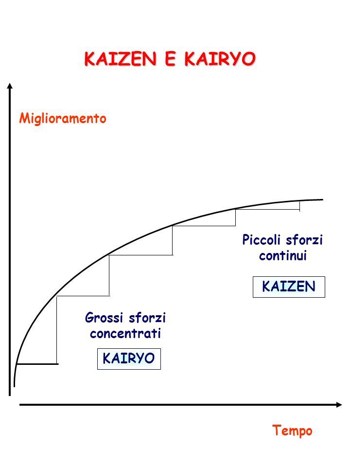 KAIZEN E KAIRYO Miglioramento Tempo KAIRYO KAIZEN Piccoli sforzi continui Grossi sforzi concentrati