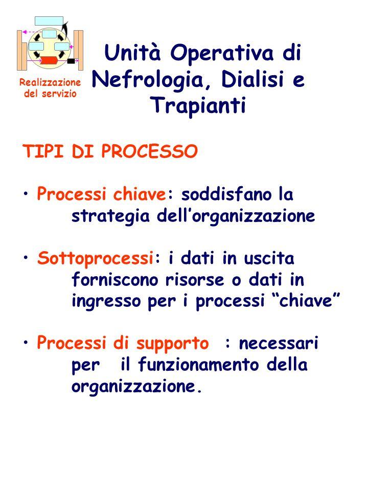 TIPI DI PROCESSO Processi chiave: soddisfano la strategia dellorganizzazione Sottoprocessi: i dati in uscita forniscono risorse o dati in ingresso per