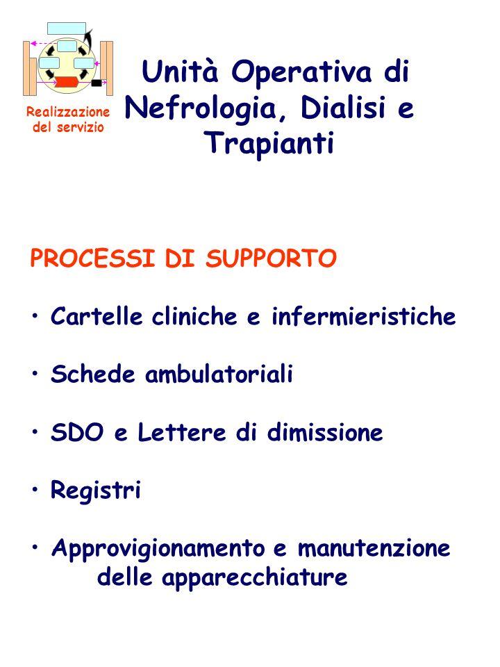 PROCESSI DI SUPPORTO Cartelle cliniche e infermieristiche Schede ambulatoriali SDO e Lettere di dimissione Registri Approvigionamento e manutenzione d