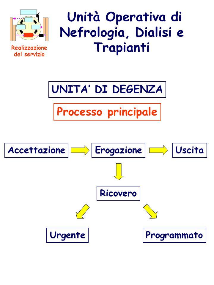 Unità Operativa di Nefrologia, Dialisi e Trapianti Realizzazione del servizio UNITA DI DEGENZA Processo principale AccettazioneErogazioneUscita Ricove