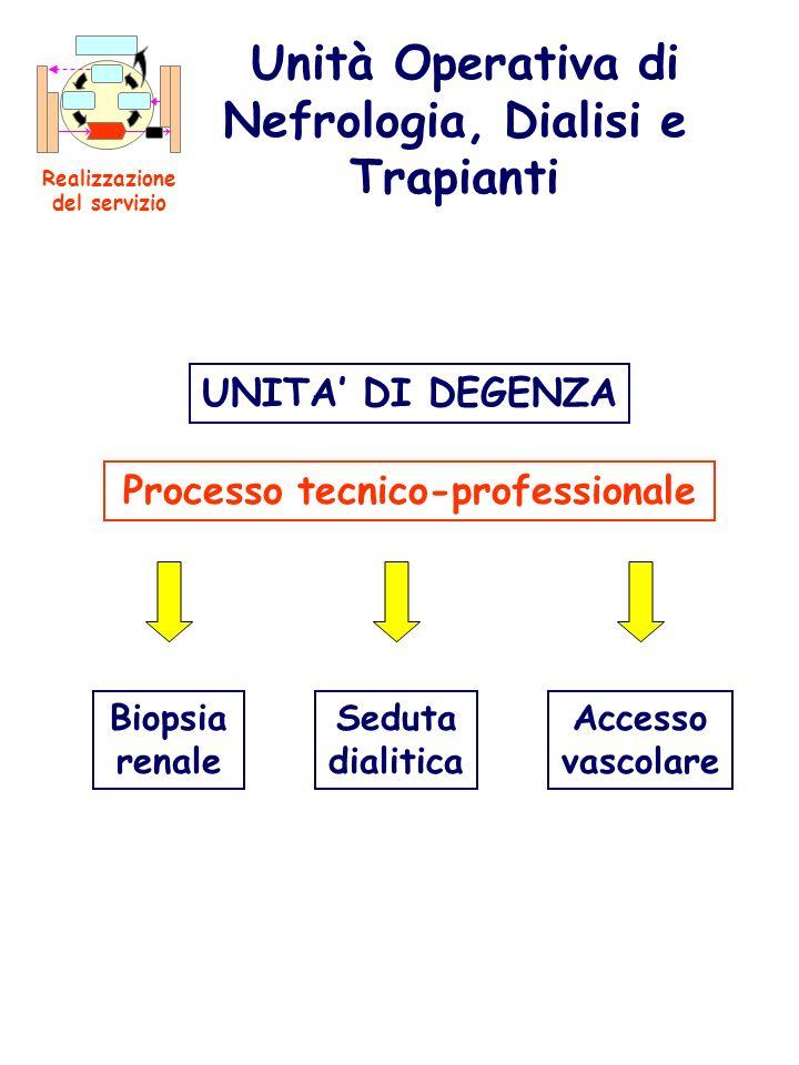 UNITA DI DEGENZA Unità Operativa di Nefrologia, Dialisi e Trapianti Realizzazione del servizio Biopsia renale Seduta dialitica Processo tecnico-profes