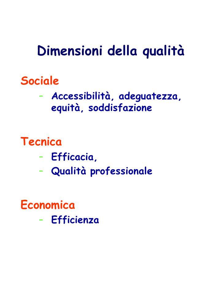 Dimensioni della qualità Sociale –Accessibilità, adeguatezza, equità, soddisfazione Tecnica –Efficacia, –Qualità professionale Economica –Efficienza