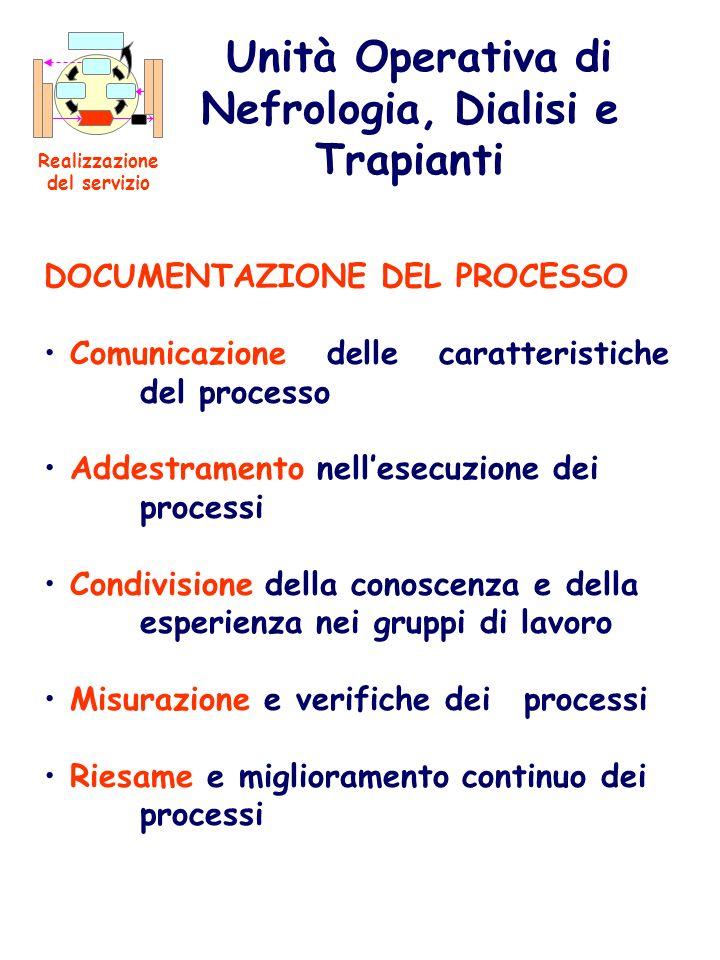 DOCUMENTAZIONE DEL PROCESSO Comunicazione delle caratteristiche del processo Addestramento nellesecuzione dei processi Condivisione della conoscenza e