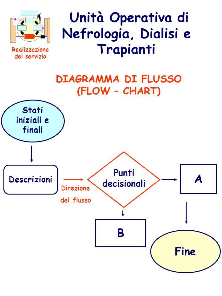 Unità Operativa di Nefrologia, Dialisi e Trapianti Realizzazione del servizio DIAGRAMMA DI FLUSSO (FLOW – CHART) Direzione del flusso A Fine B Stati i