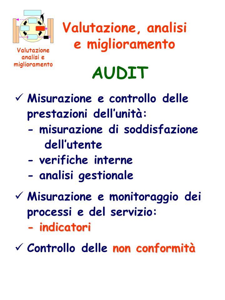 Misurazione e controllo delle prestazioni dellunità: - misurazione di soddisfazione dellutente - verifiche interne - analisi gestionale - indicatori M