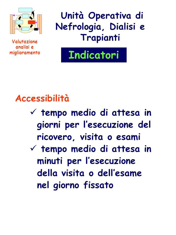 Accessibilità tempo medio di attesa in giorni per lesecuzione del ricovero, visita o esami tempo medio di attesa in minuti per lesecuzione della visit