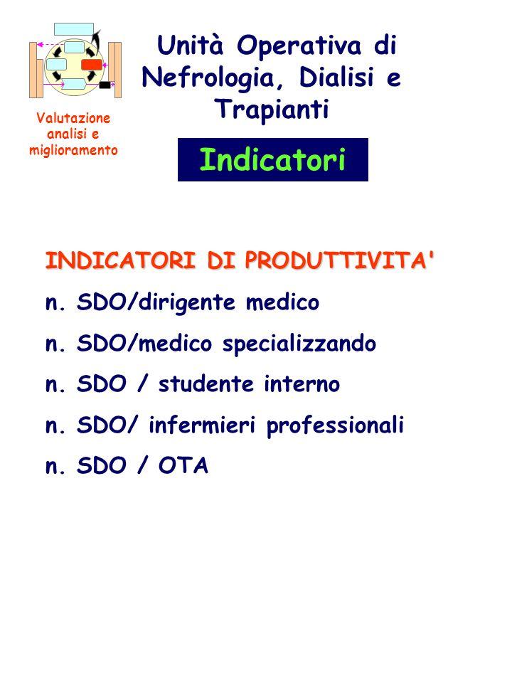 INDICATORI DI PRODUTTIVITA' n. SDO/dirigente medico n. SDO/medico specializzando n. SDO / studente interno n. SDO/ infermieri professionali n. SDO / O