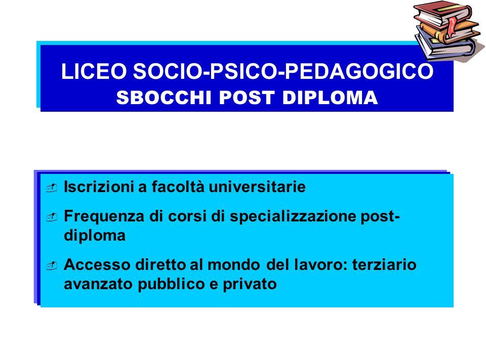 LICEO SOCIO-PSICO-PEDAGOGICO SBOCCHI POST DIPLOMA Iscrizioni a facoltà universitarie Frequenza di corsi di specializzazione post- diploma Accesso dire