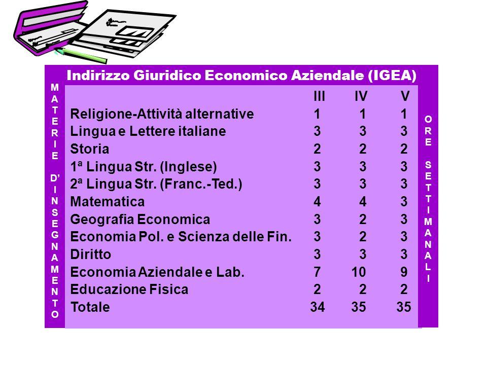 III IV V Religione-Attività alternative1 11 Lingua e Lettere italiane3 3 3 Storia2 22 1ª Lingua Str. (Inglese)3 3 3 2ª Lingua Str. (Franc.-Ted.)3 3 3