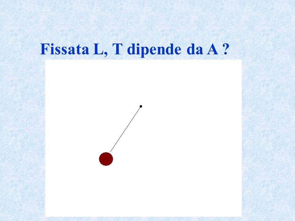 Fissata L, T dipende da A ?