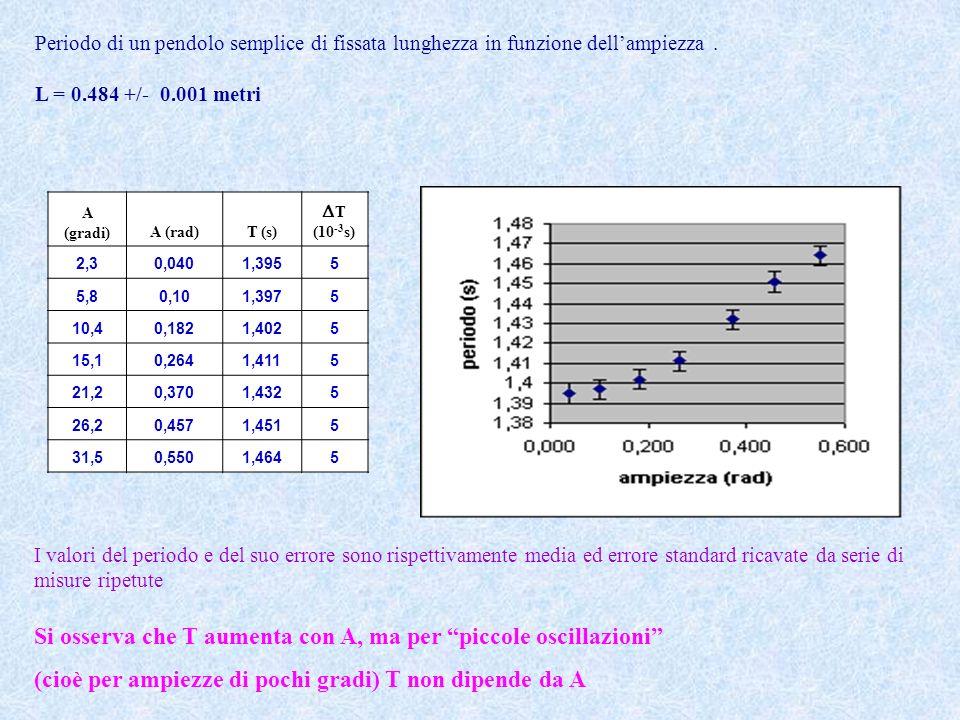A (gradi)A (rad)T (s) T (10 -3 s) 2,30,0401,3955 5,80,101,3975 10,40,1821,4025 15,10,2641,4115 21,20,3701,4325 26,20,4571,4515 31,50,5501,4645 I valori del periodo e del suo errore sono rispettivamente media ed errore standard ricavate da serie di misure ripetute Si osserva che T aumenta con A, ma per piccole oscillazioni (cioè per ampiezze di pochi gradi) T non dipende da A Periodo di un pendolo semplice di fissata lunghezza in funzione dellampiezza.