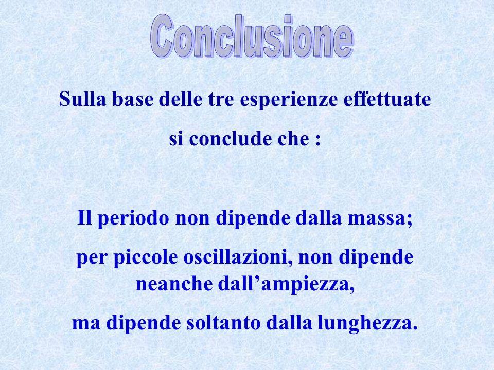 Sulla base delle tre esperienze effettuate si conclude che : Il periodo non dipende dalla massa; per piccole oscillazioni, non dipende neanche dallampiezza, ma dipende soltanto dalla lunghezza.