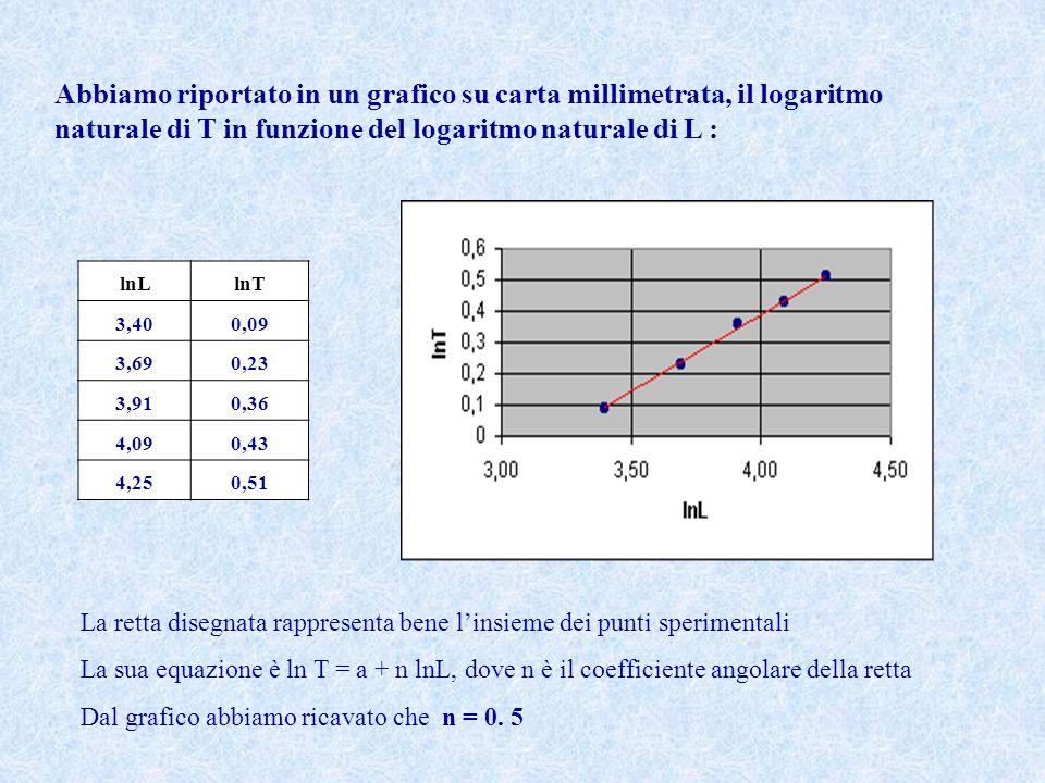 lnLlnT 3,400,09 3,690,23 3,910,36 4,090,43 4,250,51 La retta disegnata rappresenta bene linsieme dei punti sperimentali La sua equazione è ln T = a + n lnL, dove n è il coefficiente angolare della retta Dal grafico abbiamo ricavato che n = 0.