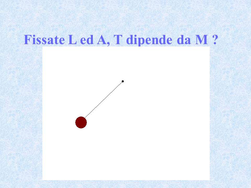 Fissate L ed A, T dipende da M