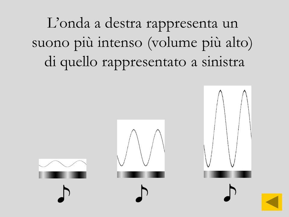 Maggiore è la FREQUENZA più il suono lo definiamo acuto (più alto)