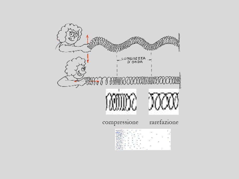 Le oscillazioni dellaria possono essere descritte ricorrendo ad una forma ondosa, Ma che cosè unonda