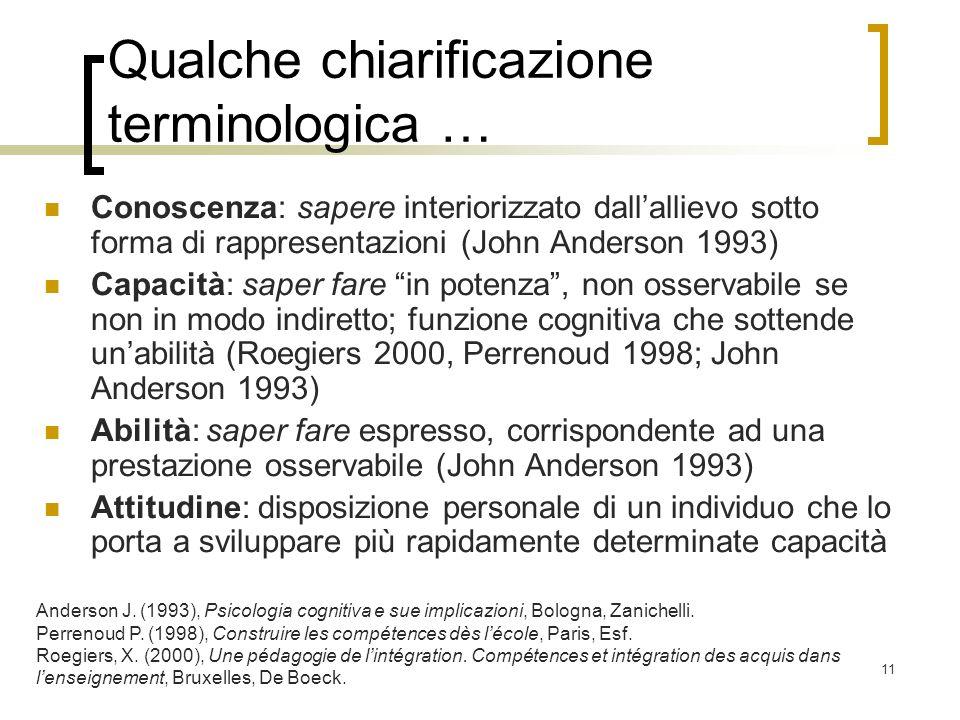 11 Qualche chiarificazione terminologica … Conoscenza: sapere interiorizzato dallallievo sotto forma di rappresentazioni (John Anderson 1993) Capacità