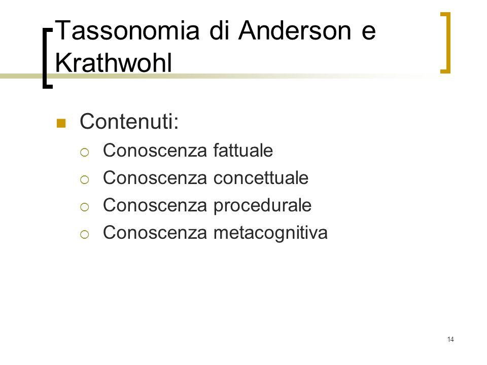 14 Tassonomia di Anderson e Krathwohl Contenuti: Conoscenza fattuale Conoscenza concettuale Conoscenza procedurale Conoscenza metacognitiva
