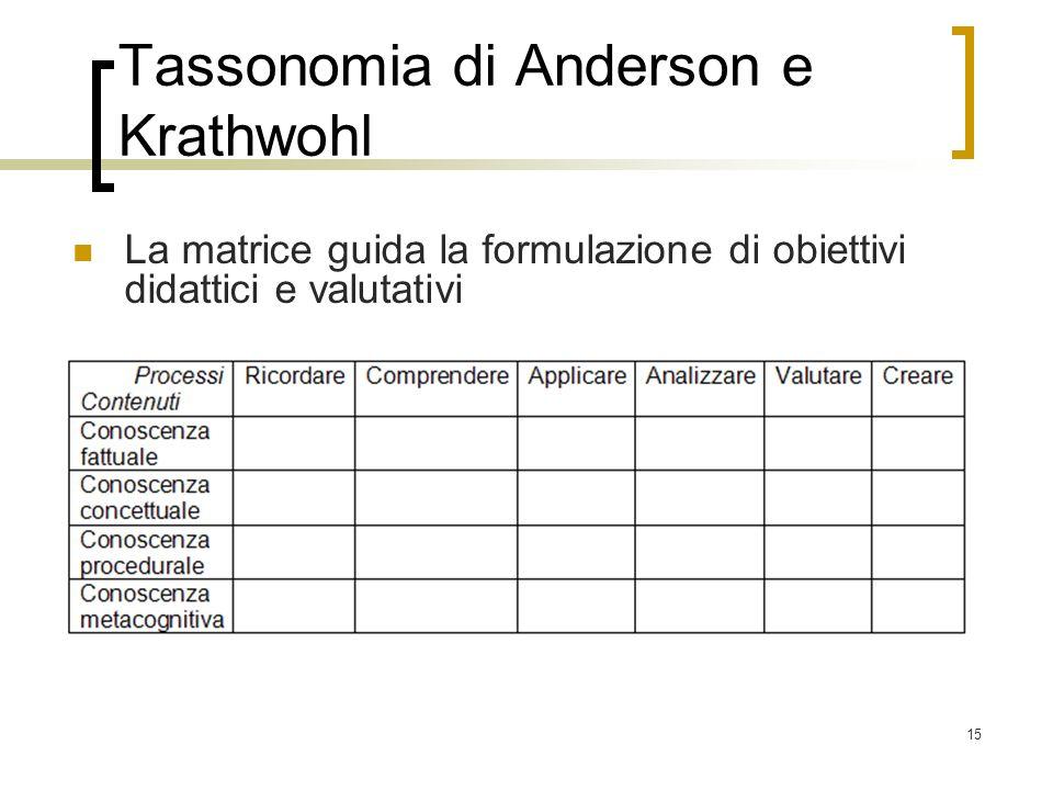 15 Tassonomia di Anderson e Krathwohl La matrice guida la formulazione di obiettivi didattici e valutativi