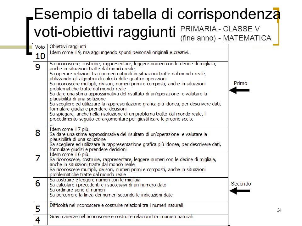 24 Esempio di tabella di corrispondenza voti-obiettivi raggiunti PRIMARIA - CLASSE V (fine anno) - MATEMATICA