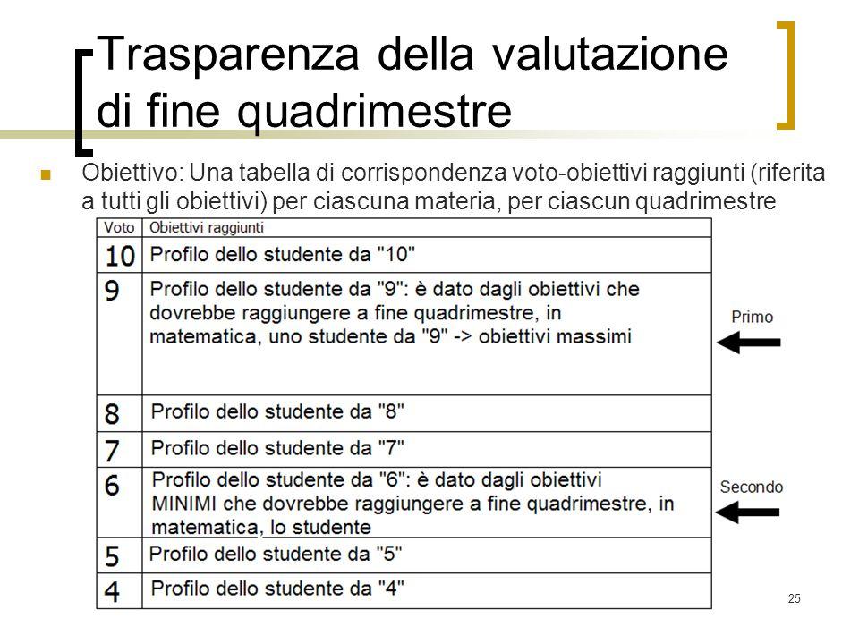25 Trasparenza della valutazione di fine quadrimestre Obiettivo: Una tabella di corrispondenza voto-obiettivi raggiunti (riferita a tutti gli obiettiv