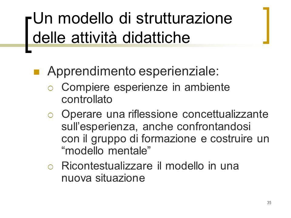 35 Un modello di strutturazione delle attività didattiche Apprendimento esperienziale: Compiere esperienze in ambiente controllato Operare una rifless
