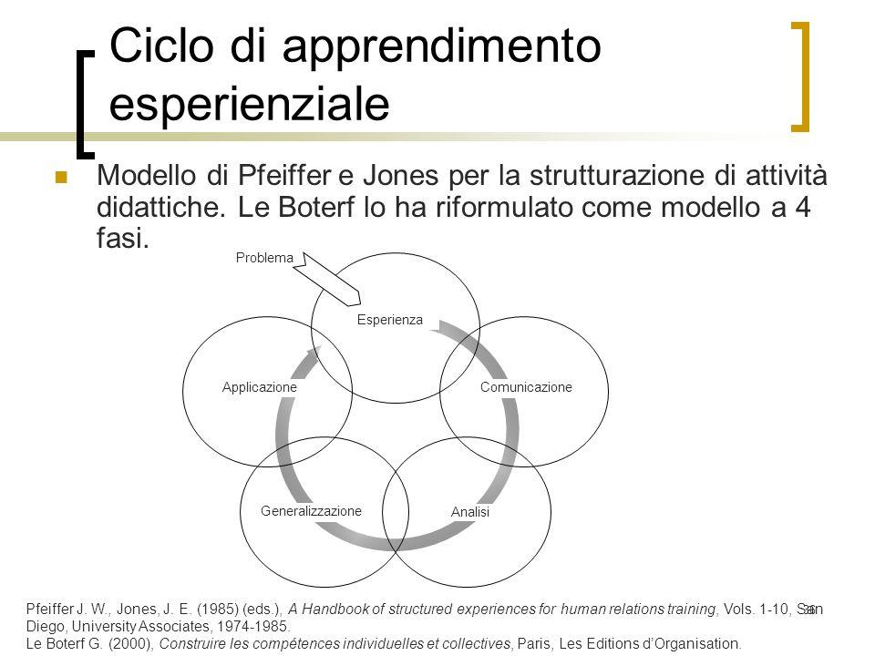 36 Ciclo di apprendimento esperienziale Modello di Pfeiffer e Jones per la strutturazione di attività didattiche. Le Boterf lo ha riformulato come mod