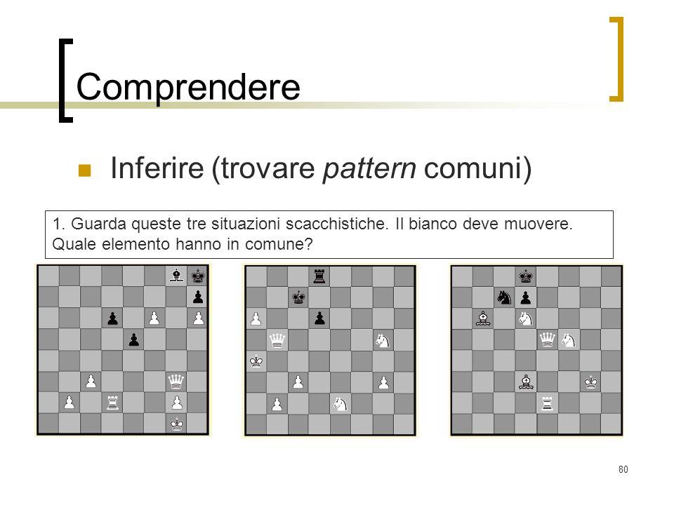 80 Comprendere Inferire (trovare pattern comuni) 1. Guarda queste tre situazioni scacchistiche. Il bianco deve muovere. Quale elemento hanno in comune