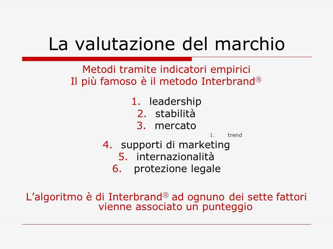 La valutazione del marchio Metodi tramite indicatori empirici Il più famoso è il metodo Interbrand ® 1.leadership 2.stabilità 3.mercato 1.trend 4.supp