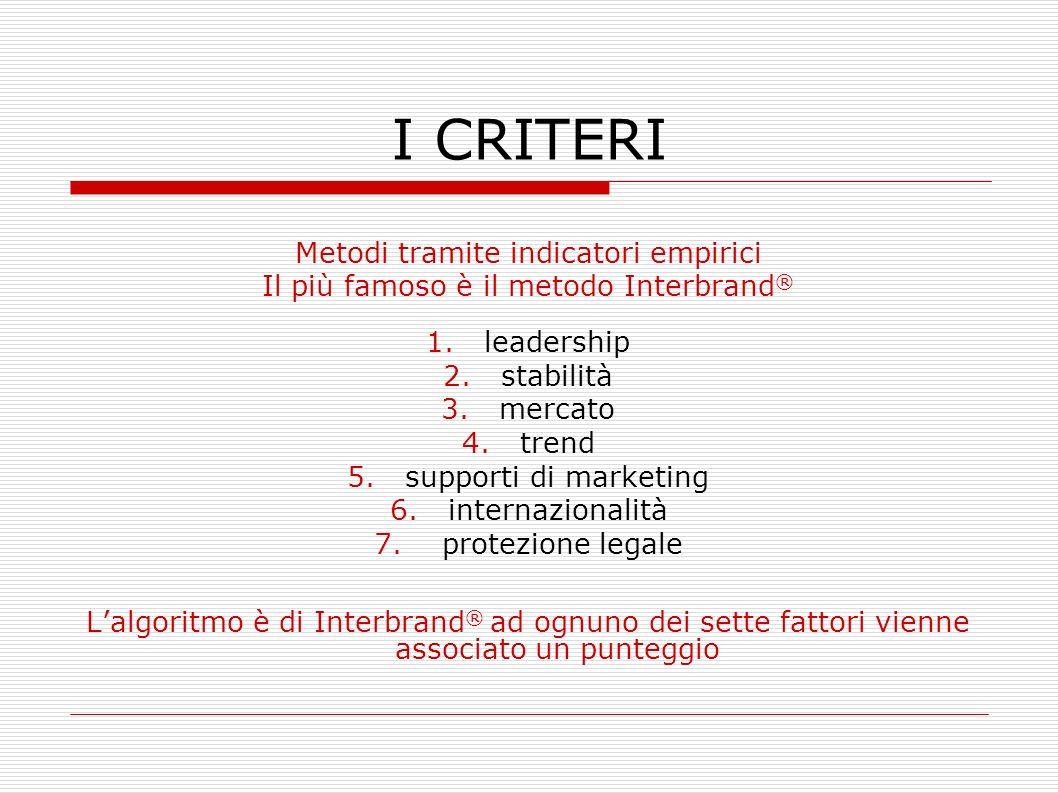 I CRITERI Metodi tramite indicatori empirici Il più famoso è il metodo Interbrand ® 1.leadership 2.stabilità 3.mercato 4.trend 5.supporti di marketing