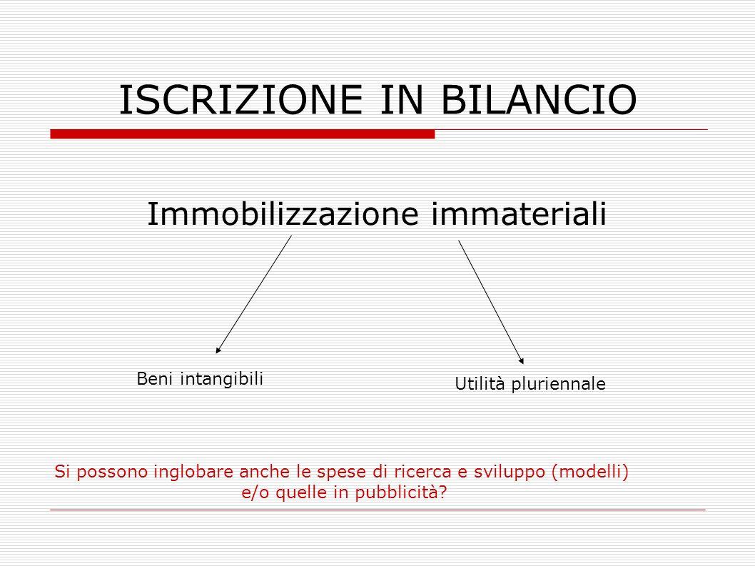 ISCRIZIONE IN BILANCIO Immobilizzazione immateriali Beni intangibili Utilità pluriennale Si possono inglobare anche le spese di ricerca e sviluppo (mo