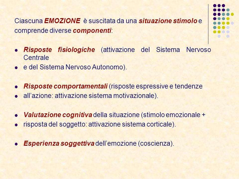 Ciascuna EMOZIONE è suscitata da una situazione stimolo e comprende diverse componenti: Risposte fisiologiche (attivazione del Sistema Nervoso Central