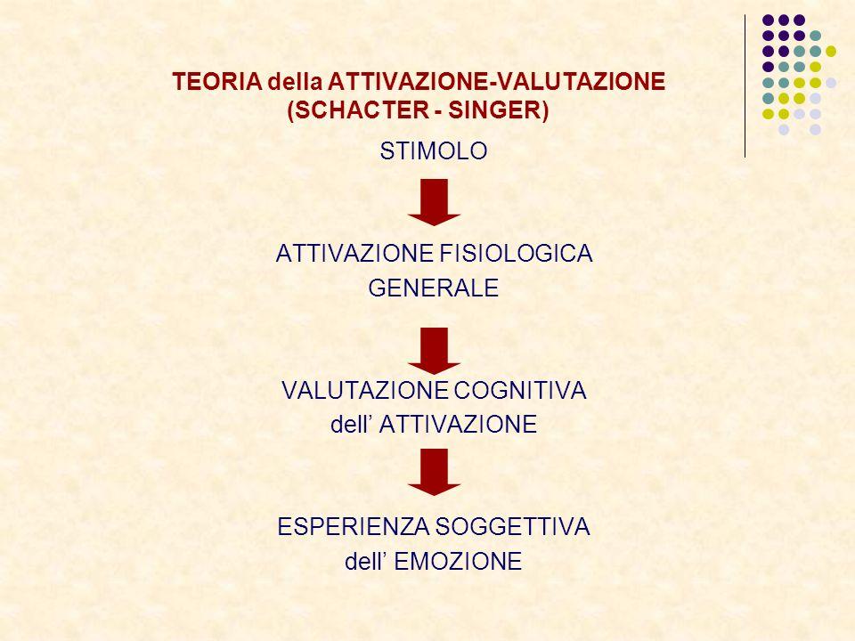 TEORIA della ATTIVAZIONE-VALUTAZIONE (SCHACTER - SINGER) STIMOLO ATTIVAZIONE FISIOLOGICA GENERALE VALUTAZIONE COGNITIVA dell ATTIVAZIONE ESPERIENZA SO