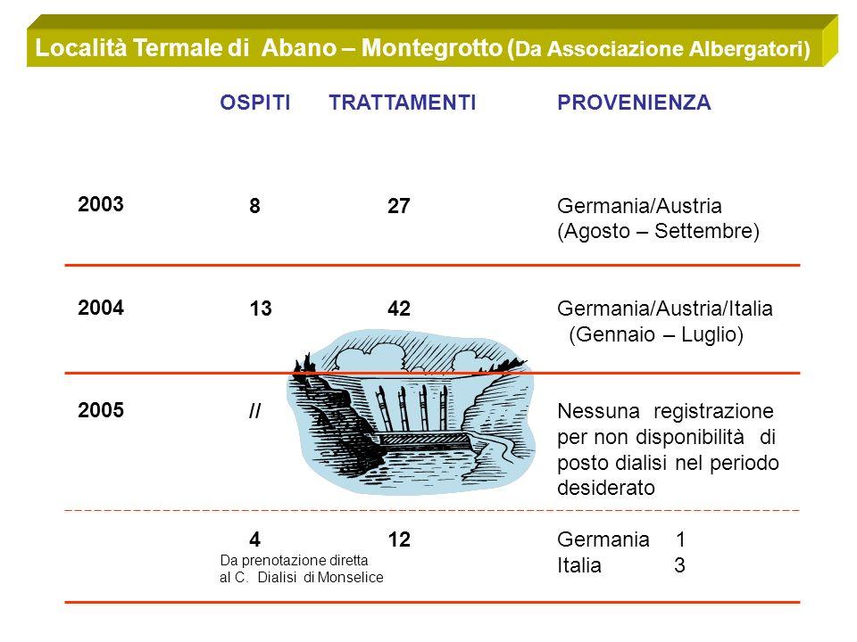 Località Termale di Abano – Montegrotto ( Da Associazione Albergatori) 2003 2004 2005 OSPITI 8 13 // 4 Da prenotazione diretta al C.