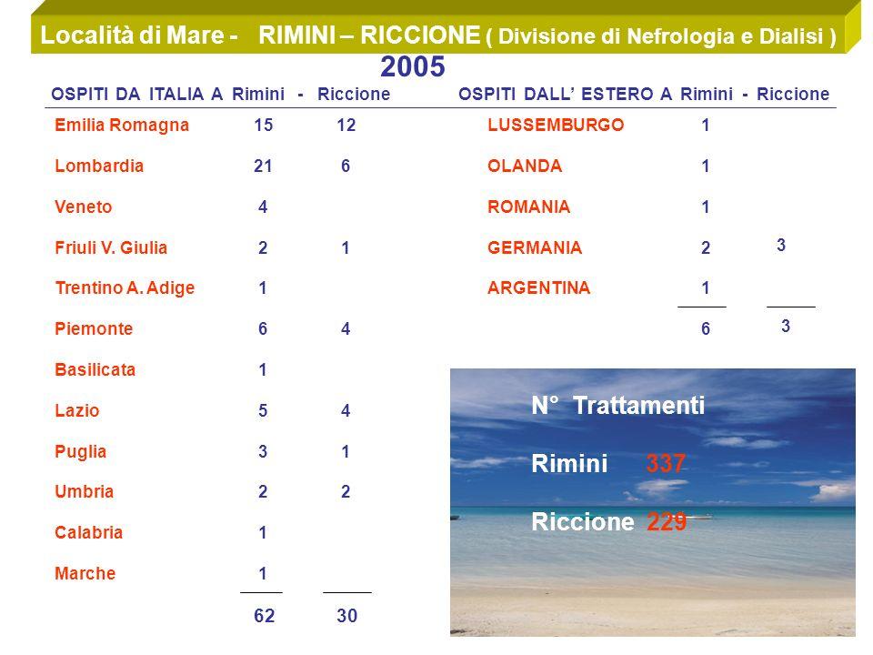 Località di Mare - RIMINI – RICCIONE ( Divisione di Nefrologia e Dialisi ) 2005 OSPITI DA ITALIA A Rimini - Riccione OSPITI DALL ESTERO A Rimini - Riccione Emilia Romagna Lombardia Veneto Friuli V.
