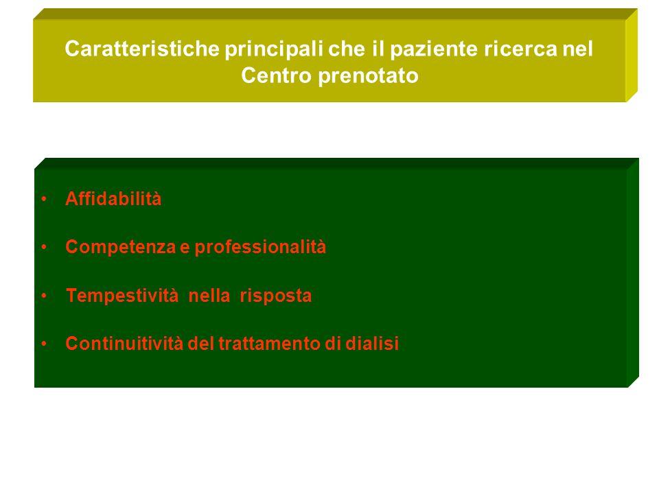 Caratteristiche principali che il paziente ricerca nel Centro prenotato Affidabilità Competenza e professionalità Tempestività nella risposta Continuitività del trattamento di dialisi