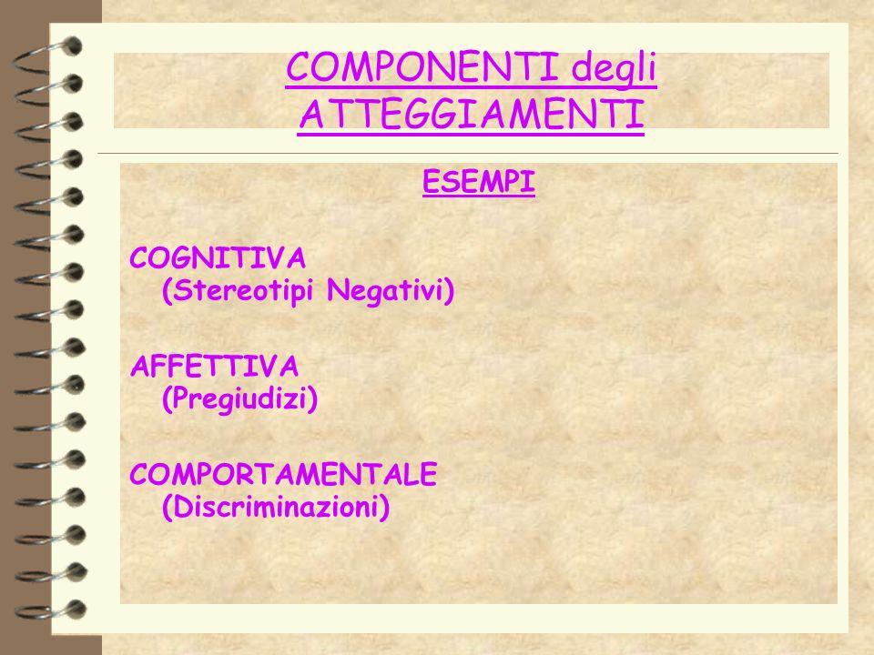 COMPONENTI degli ATTEGGIAMENTI ESEMPI COGNITIVA (Stereotipi Negativi) AFFETTIVA (Pregiudizi) COMPORTAMENTALE (Discriminazioni)
