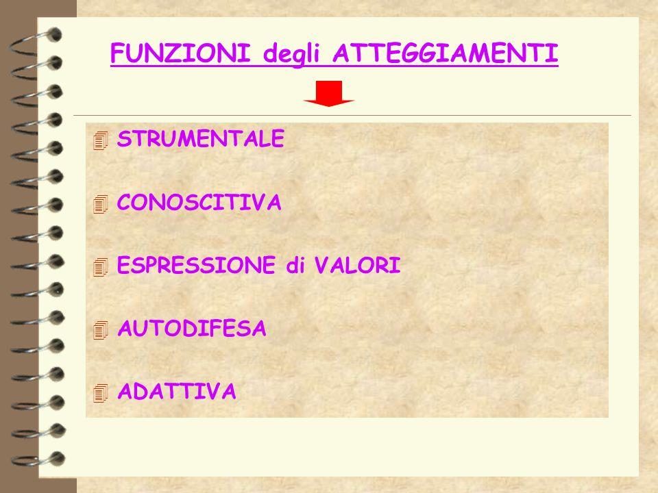 FUNZIONI degli ATTEGGIAMENTI 4 STRUMENTALE 4 CONOSCITIVA 4 ESPRESSIONE di VALORI 4 AUTODIFESA 4 ADATTIVA