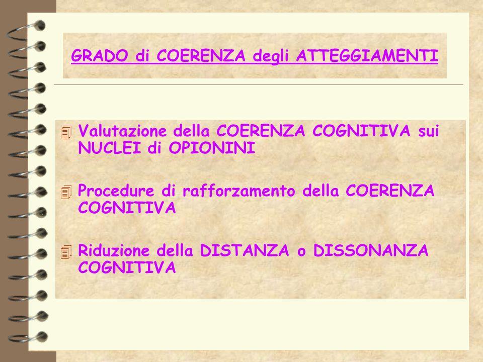 GRADO di COERENZA degli ATTEGGIAMENTI 4 Valutazione della COERENZA COGNITIVA sui NUCLEI di OPIONINI 4 Procedure di rafforzamento della COERENZA COGNIT