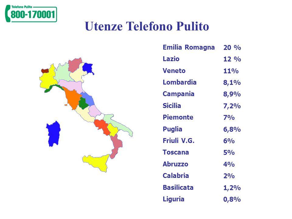 Utenze Telefono Pulito 82% 18%