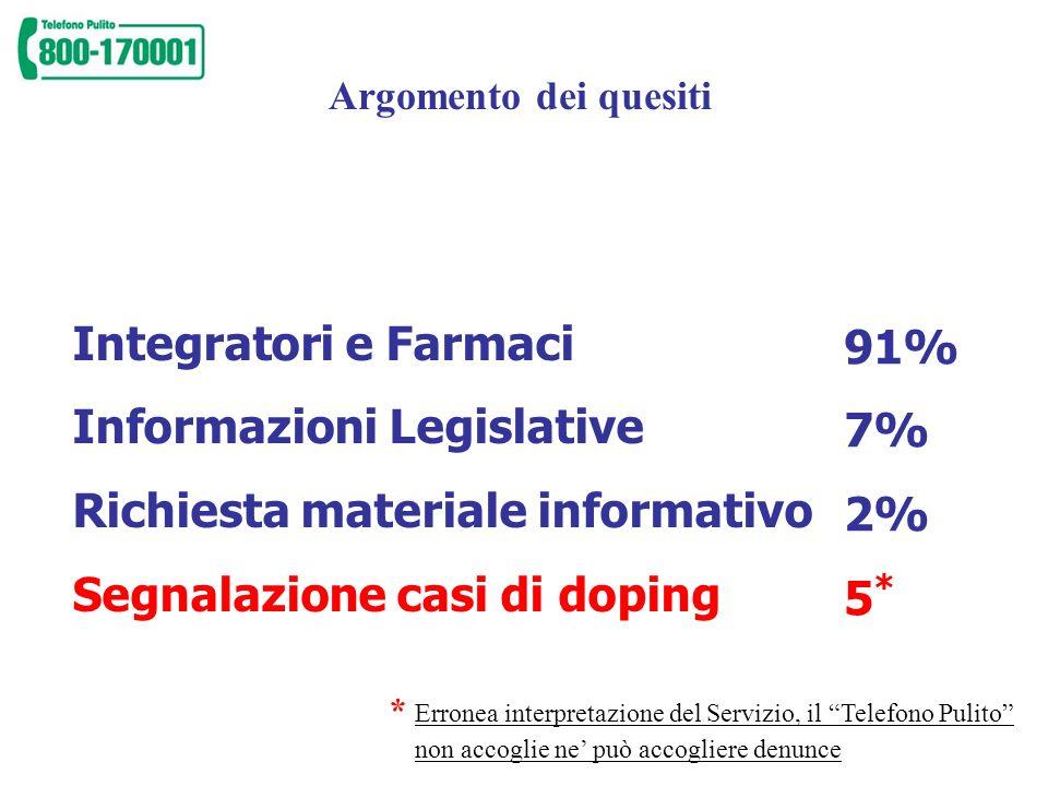Sostanze per cui è stato posto il quesito Creatina, Aminoacidi a catena ramificata (BCAA), integratori (61%) Anabolizzanti (nandrolone e testosterone) (16%) THG (tetraidrogestrinone) ( 10% ) Darbepoietina (NESP) e Modulatori Allosterici del legame Emoglobina/Ossigeno (6%) Amfetamine e termogenici (4%) Diuretici (3%)